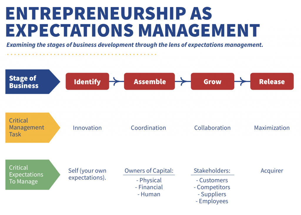 Expectations Management Infographic