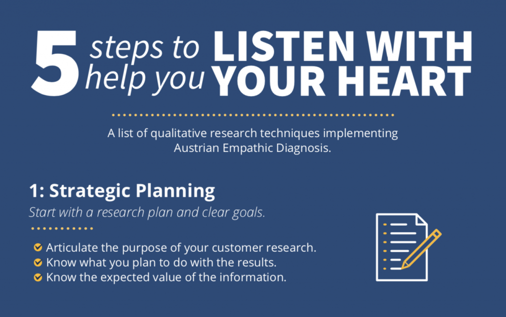 5 Steps To Help You Listen With Your Heart Graphic