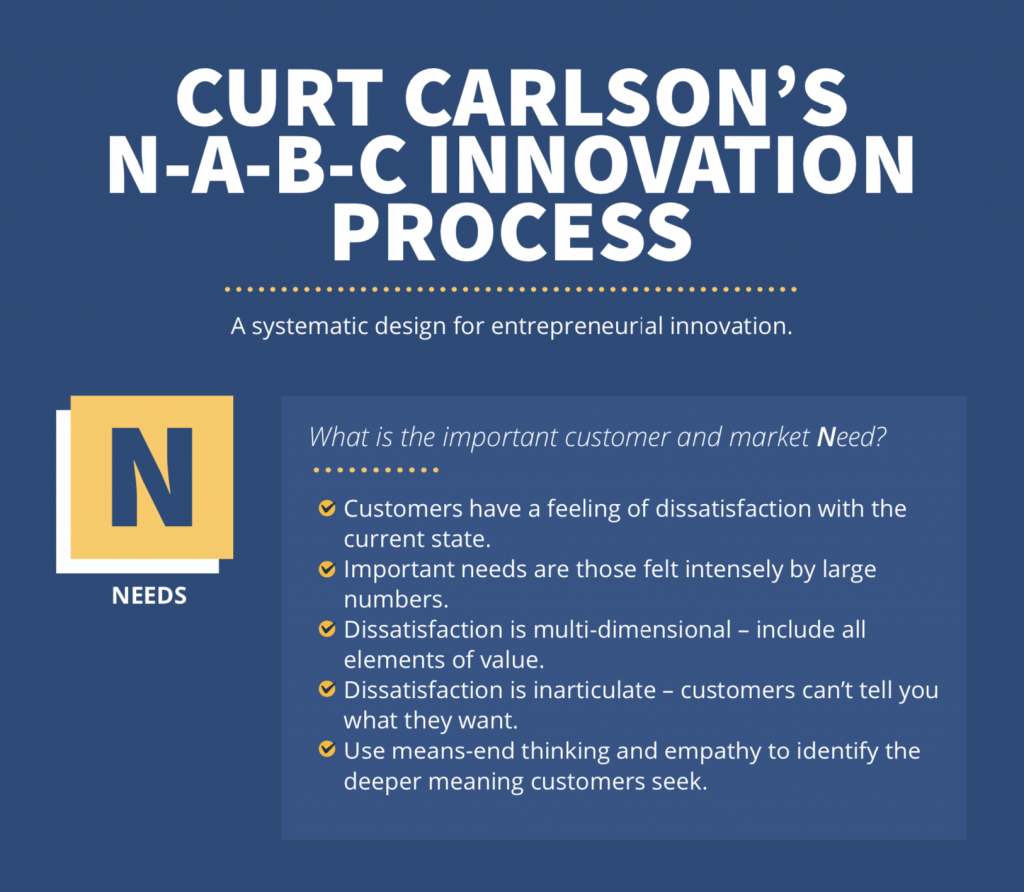 NABC Innovation Process