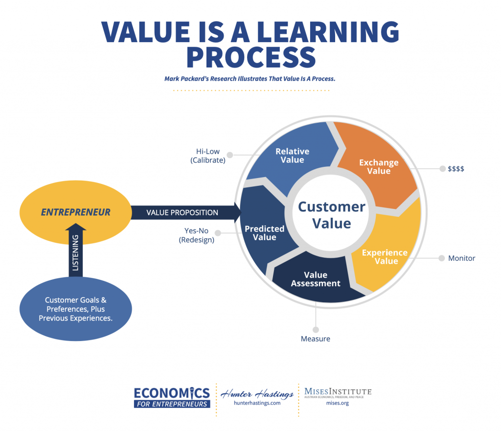 Value Is A Learning Process Knowledge Map Graphic