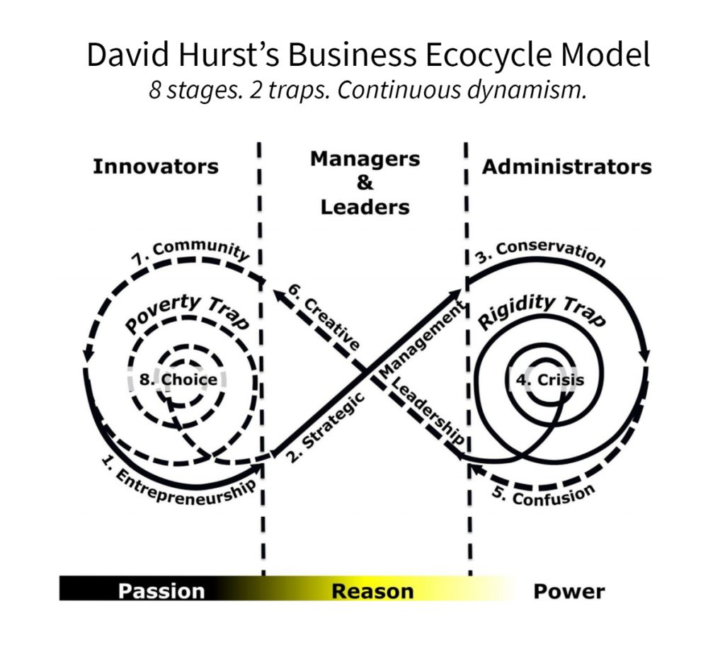 David Hurst's Business Ecocycle Model
