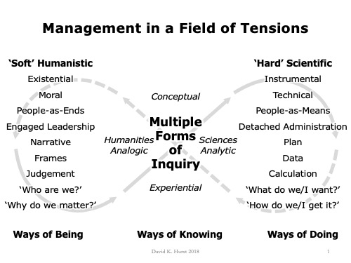 Management In A Field of Tensions Diagram